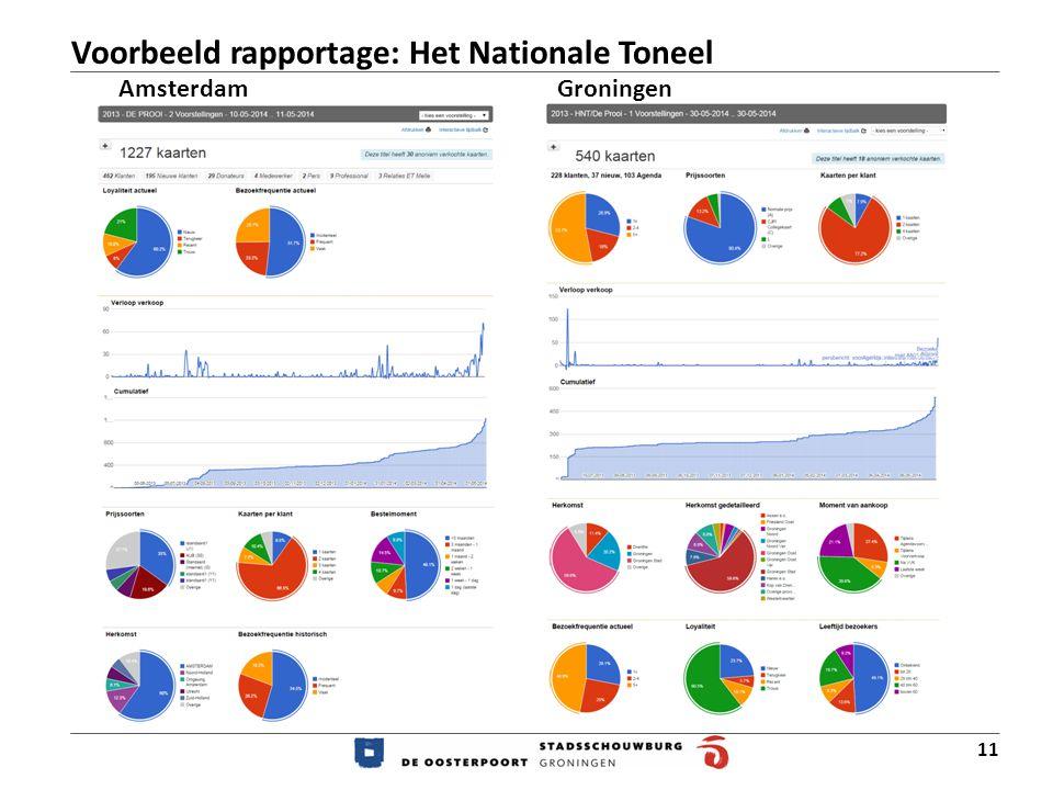 Voorbeeld rapportage: Het Nationale Toneel