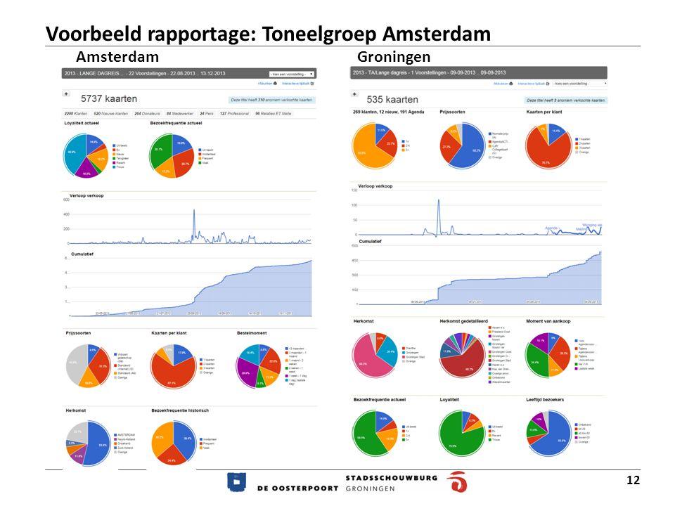 Voorbeeld rapportage: Toneelgroep Amsterdam