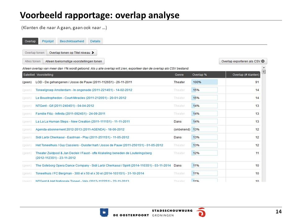 Voorbeeld rapportage: overlap analyse