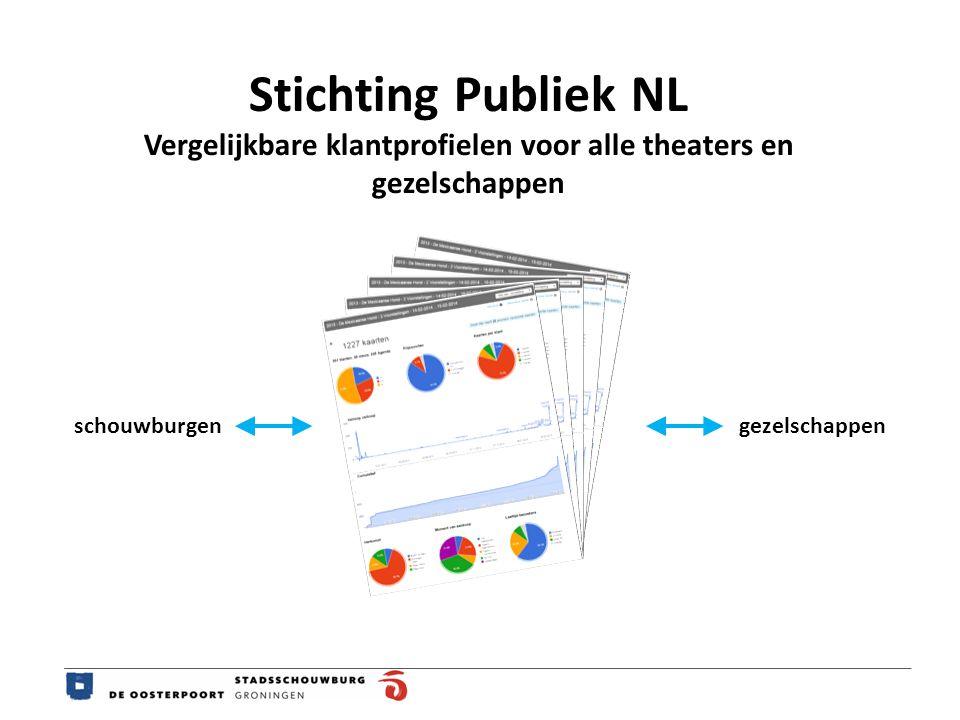 Stichting Publiek NL Vergelijkbare klantprofielen voor alle theaters en gezelschappen