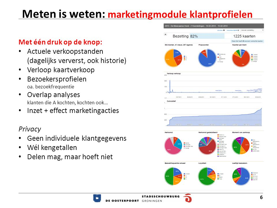 Meten is weten: marketingmodule klantprofielen