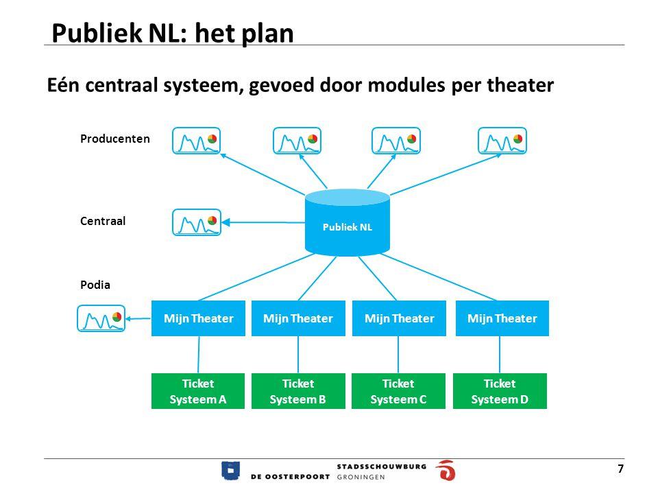 Publiek NL: het plan Eén centraal systeem, gevoed door modules per theater. Producenten. Publiek NL.