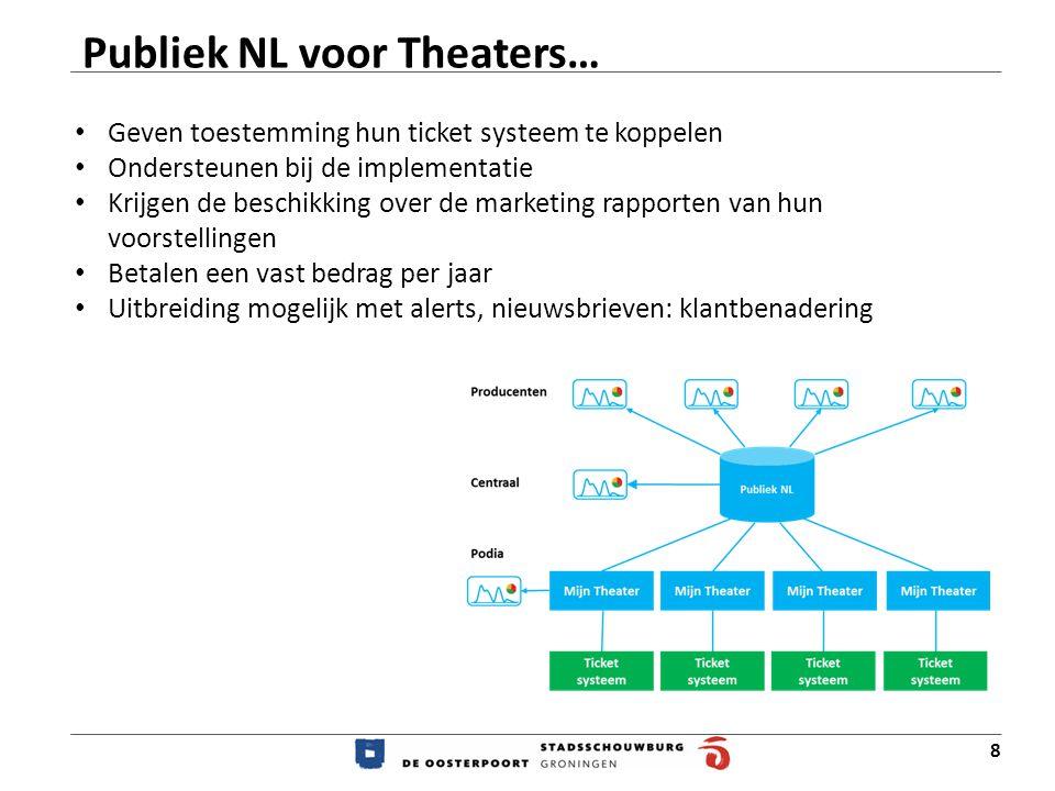 Publiek NL voor Theaters…