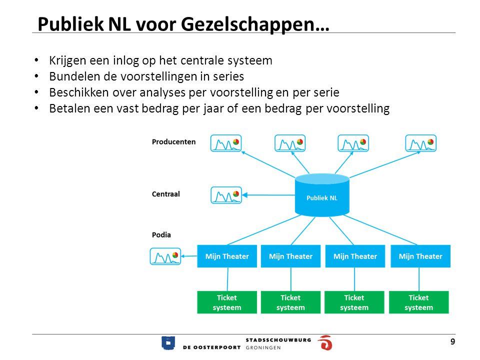 Publiek NL voor Gezelschappen…