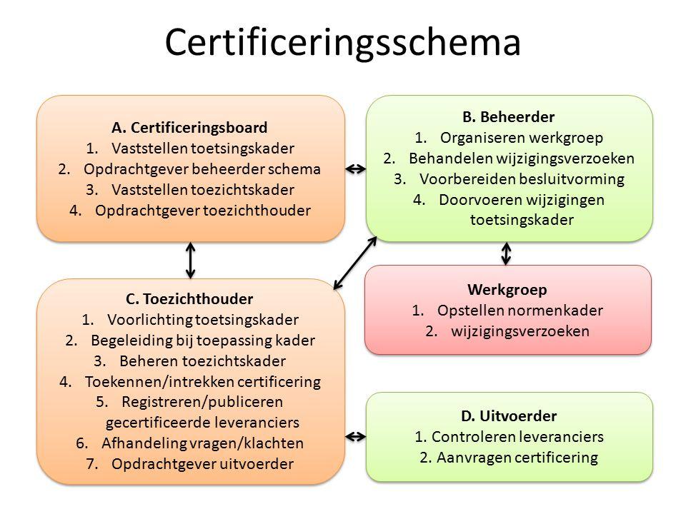 Certificeringsschema
