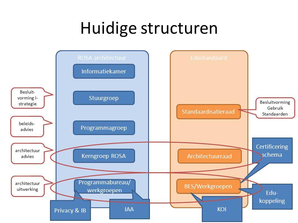 Huidige structuren ROSA architectuur Edustandaard Informatiekamer