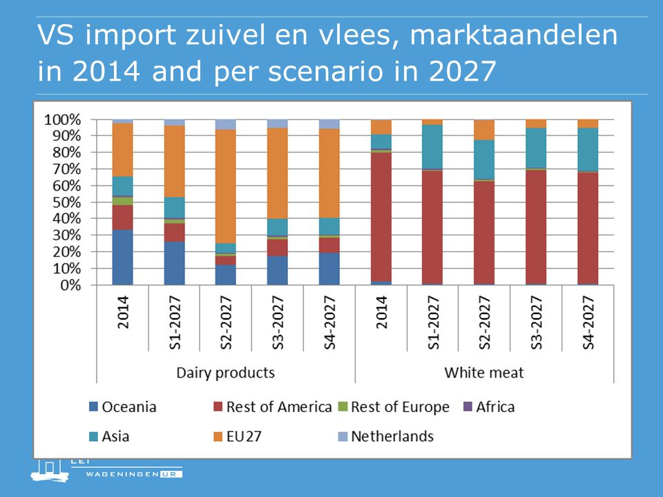 VS import zuivel en vlees, marktaandelen in 2014 and per scenario in 2027