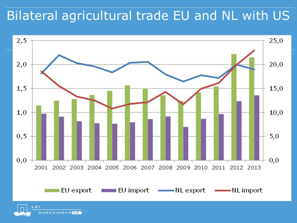 Bilateral agricultural trade EU and NL with US