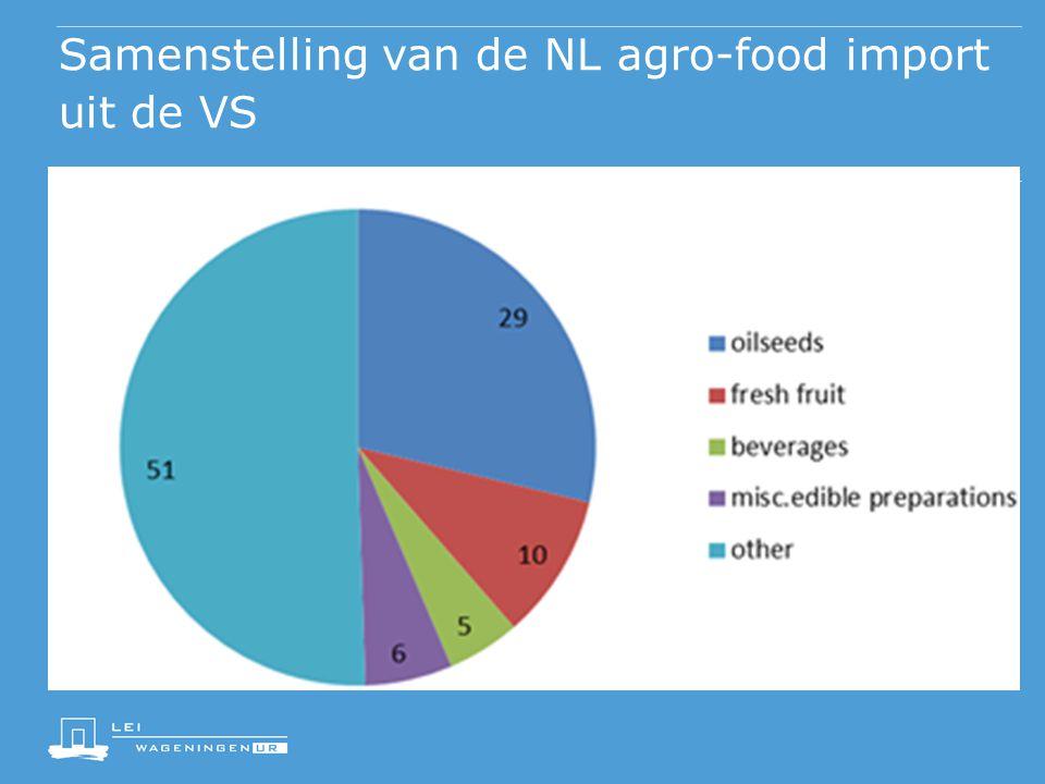 Samenstelling van de NL agro-food import uit de VS