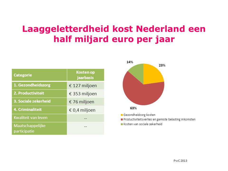 Laaggeletterdheid kost Nederland een half miljard euro per jaar