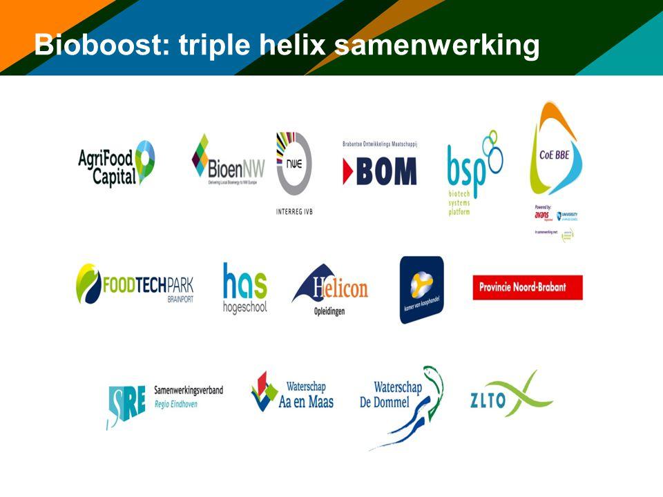 Bioboost: triple helix samenwerking