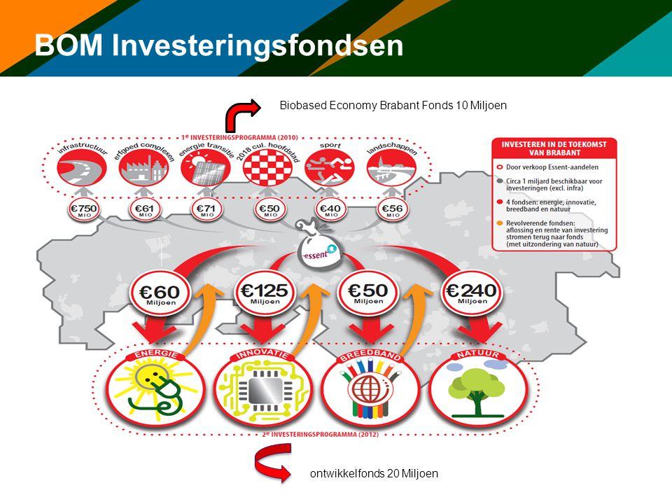 BOM Investeringsfondsen