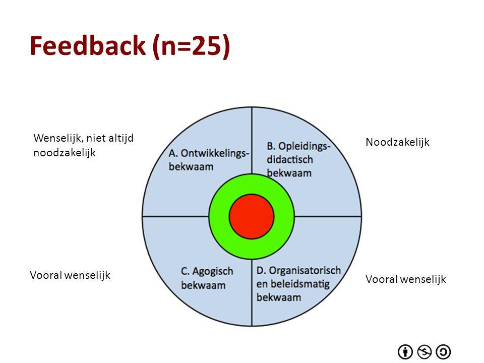 Feedback (n=25) Wenselijk, niet altijd noodzakelijk Noodzakelijk