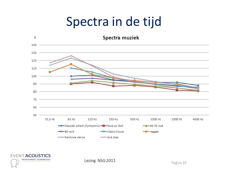 Spectra in de tijd Lezing NSG 2011