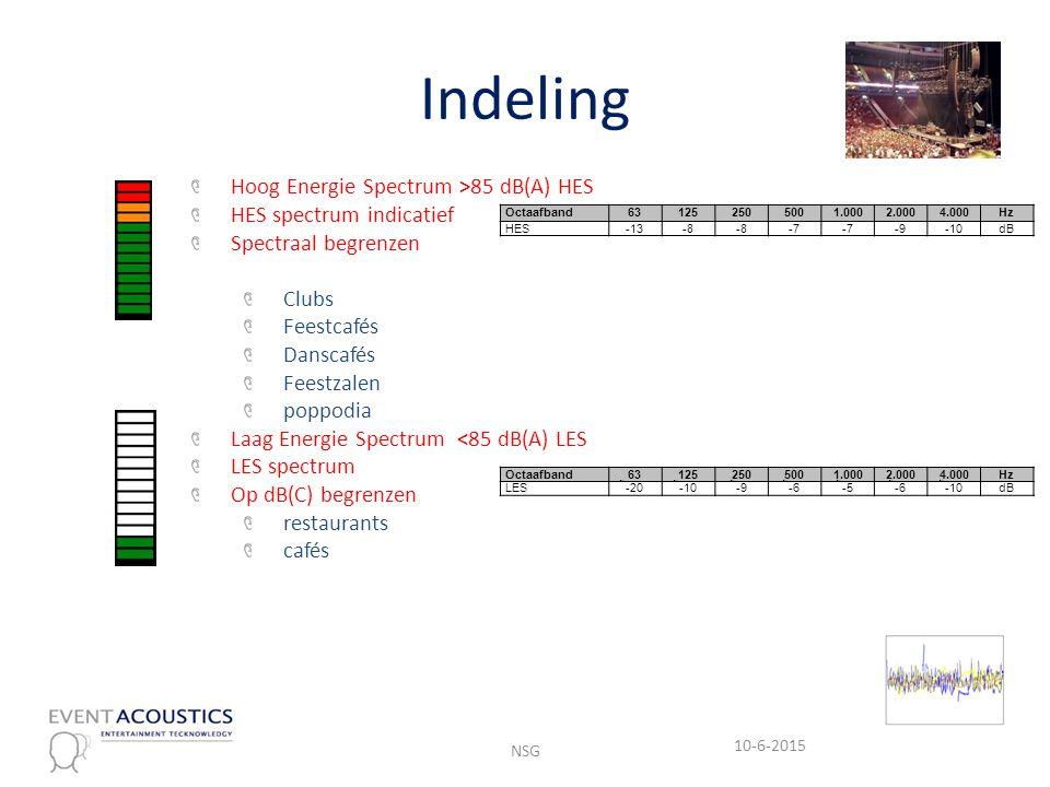 Indeling Hoog Energie Spectrum >85 dB(A) HES