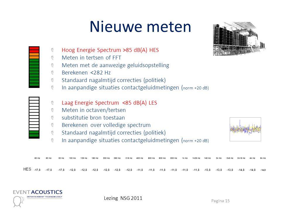 Nieuwe meten Hoog Energie Spectrum >85 dB(A) HES