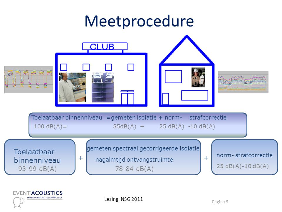 Meetprocedure Toelaatbaar binnenniveau + + 93-99 dB(A) 78-84 dB(A)