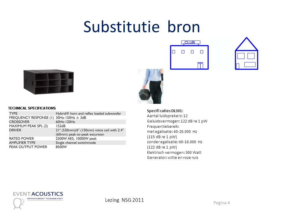 Substitutie bron Lezing NSG 2011 Specifi caties DL301: