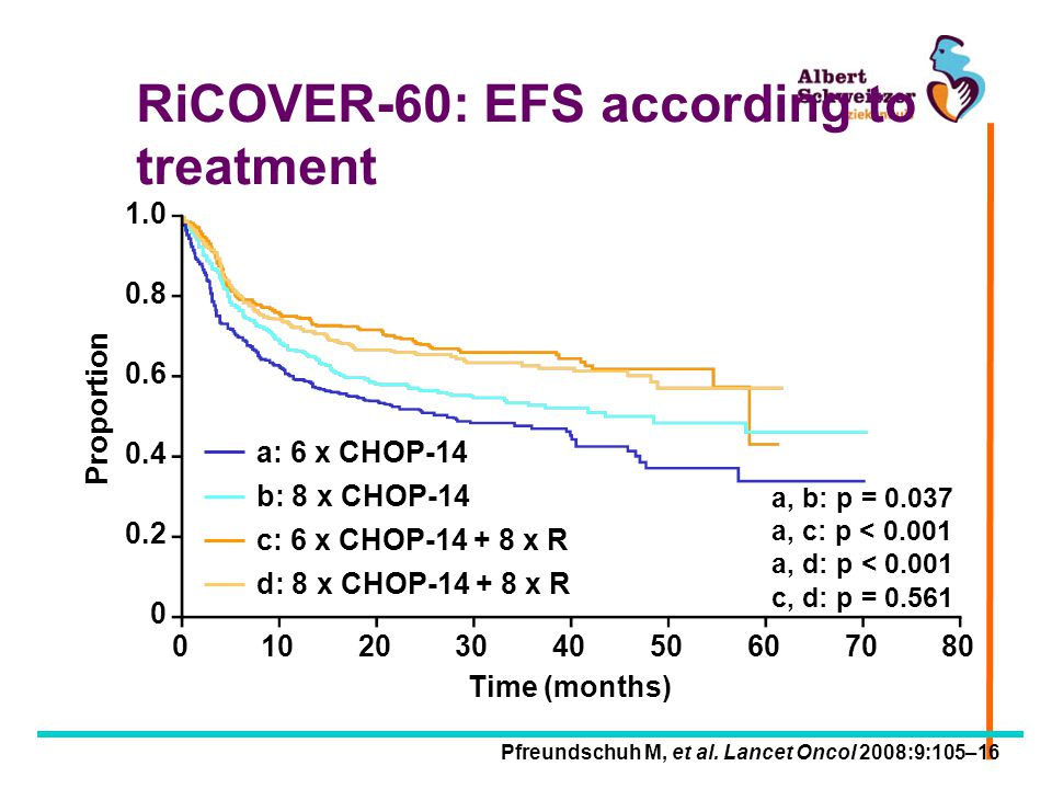 RiCOVER-60: EFS according to treatment