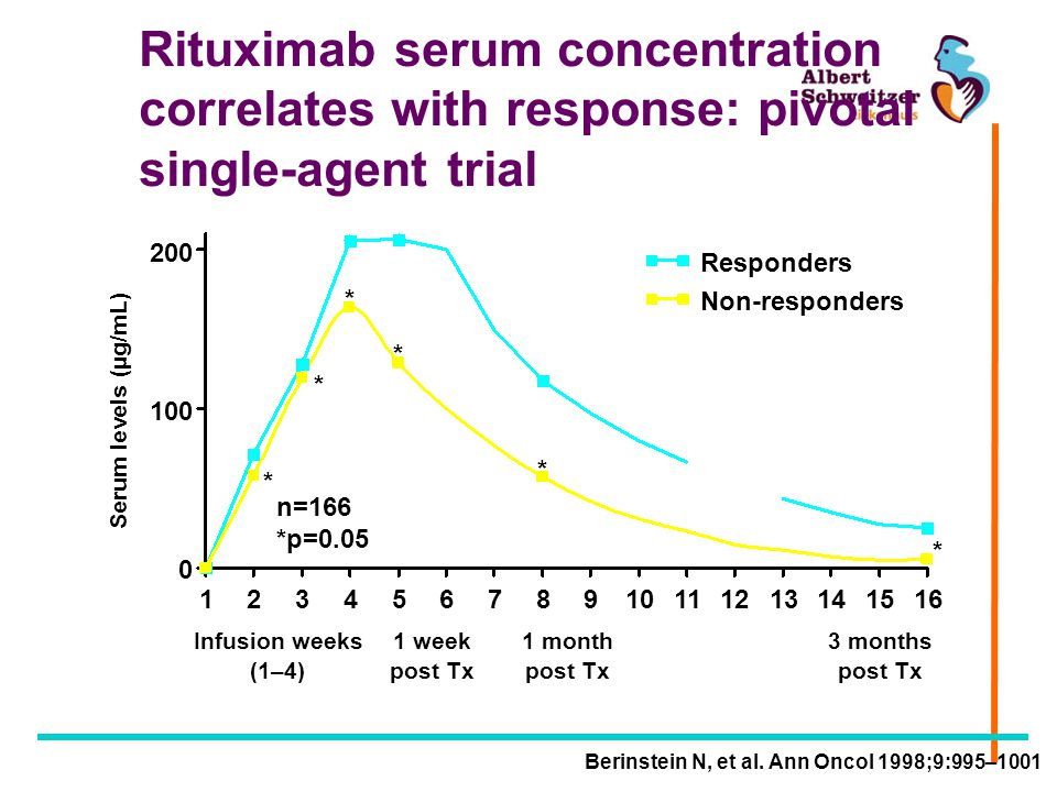 Rituximab serum concentration correlates with response: pivotal single-agent trial