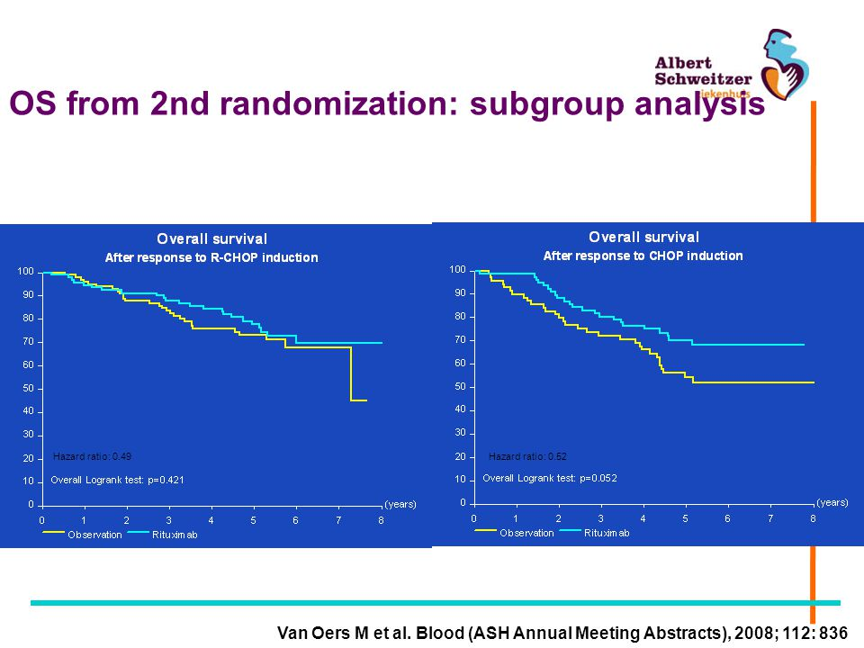 OS from 2nd randomization: subgroup analysis