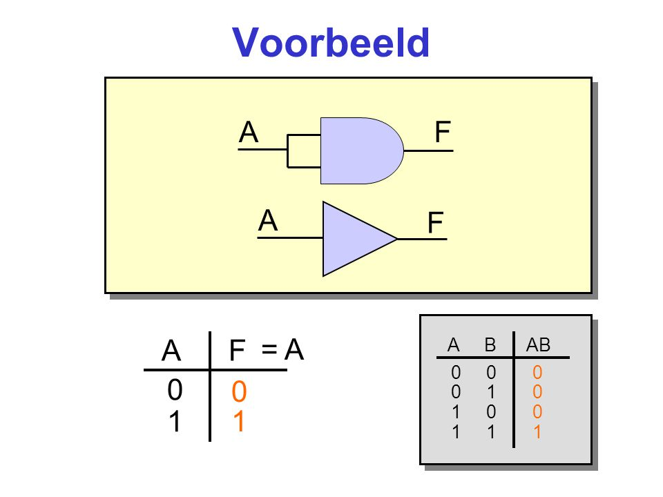 Voorbeeld A F A F = A A F 1 1 A B AB 0 0 0 0 1 0 1 0 0 1 1 1