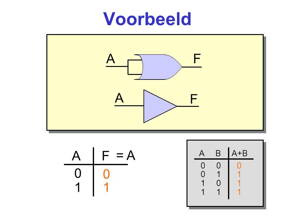 Voorbeeld A F A F = A A F 1 1 A B A+B 0 0 0 0 1 1 1 0 1 1 1 1