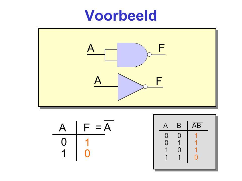 Voorbeeld A F A F = A A F 1 1 A B AB 0 0 1 0 1 1 1 0 1 1 1 0