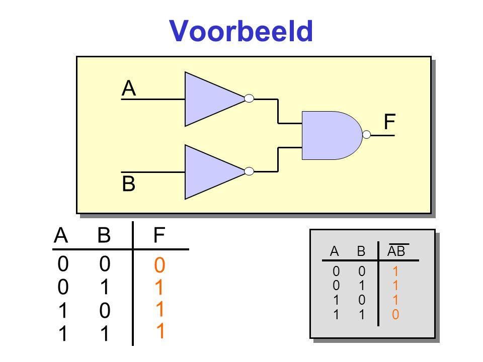 Voorbeeld A. F. B. A B F. A B AB. 0 0 1. 0 1 1. 1 0 1.