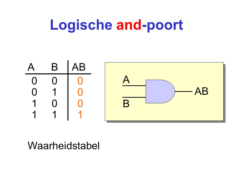 Logische and-poort A B AB A 0 0 0 0 1 0 AB 1 0 0 1 1 1 B