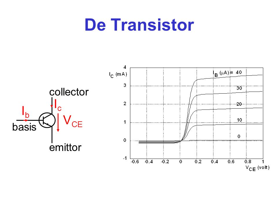 De Transistor Ic Ib VCE collector basis emittor