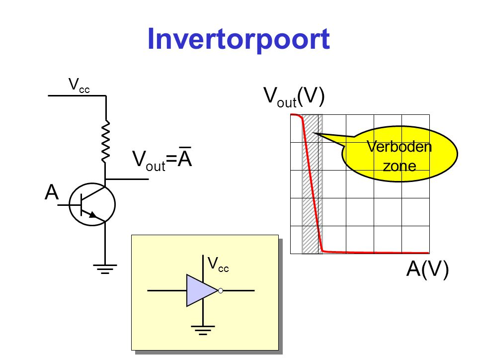 Invertorpoort Vout(V) Vout=A A A(V) Vcc Verboden zone Vcc
