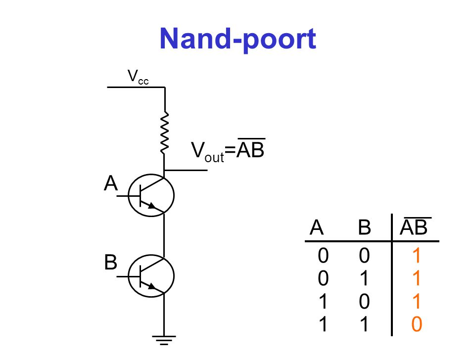 Nand-poort Vout=AB A A B AB B 0 0 1 0 1 1 1 0 1 1 1 0 Vcc