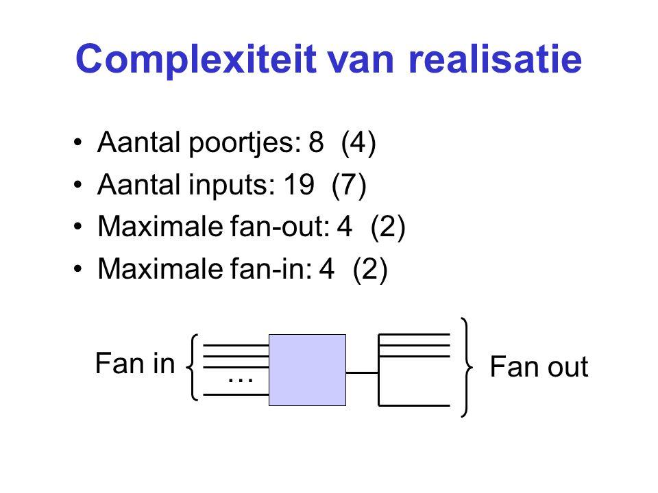 Complexiteit van realisatie