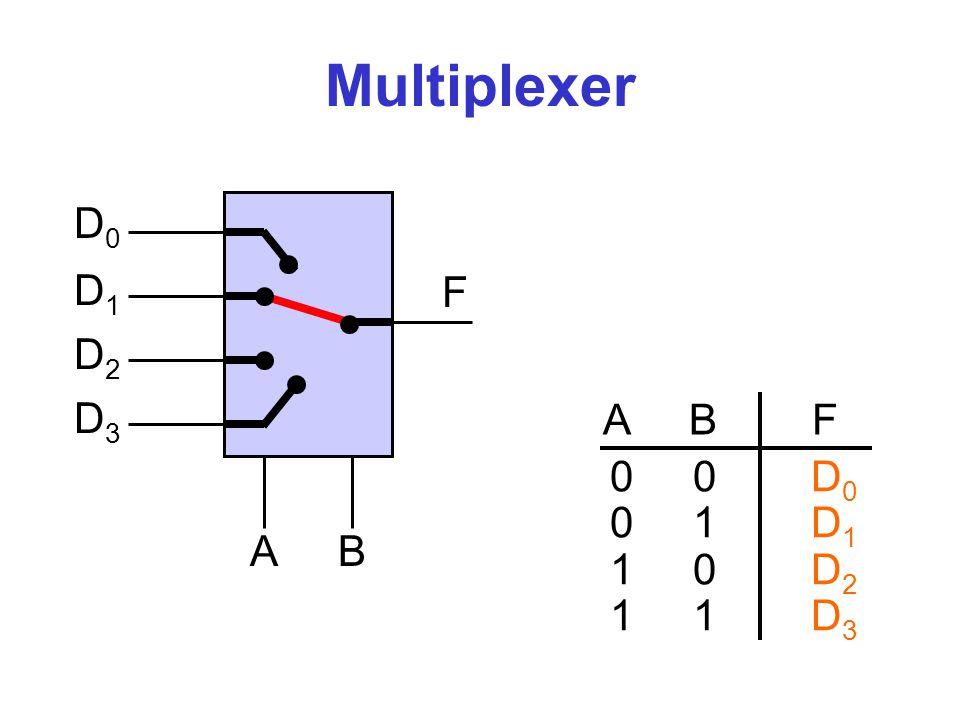 Multiplexer D0 D1 F D2 D3 A B F 0 0 D0 0 1 D1 1 0 D2 1 1 D3 A B