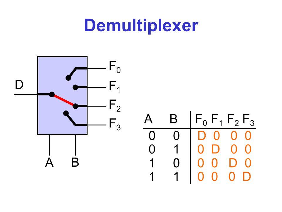 Demultiplexer F0 D F1 F2 A B F0 F1 F2 F3 0 0 D 0 0 0 0 1 0 D 0 0