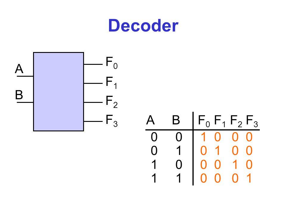 Decoder F0. A. F1. B. F2. F3. A B F0 F1 F2 F3. 0 0 1 0 0 0. 0 1 0 1 0 0.