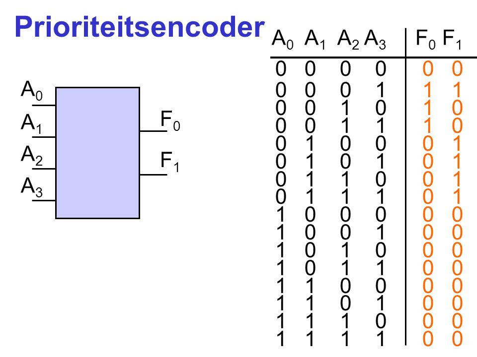 Prioriteitsencoder A0 A1 A2 A3 F0 F1 0 0 0 0 0 0 0 0 0 1 1 1 A0