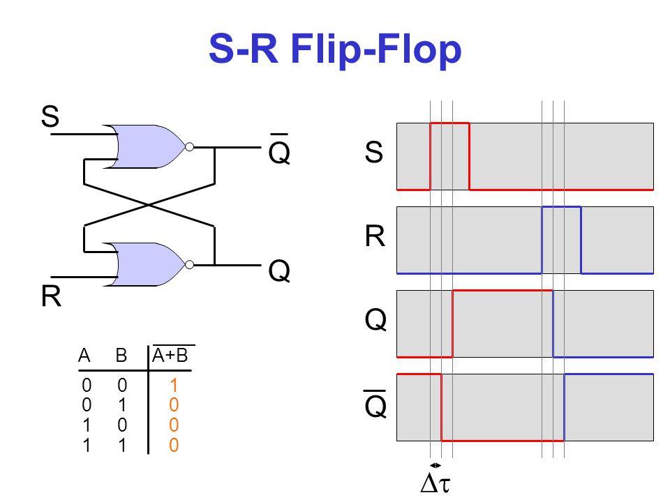 S-R Flip-Flop S Q S R Q R Q Q  A B A+B 0 0 1 0 1 0 1 0 0 1 1 0