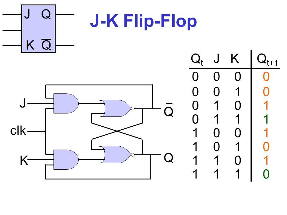 J-K Flip-Flop J Q K Q Qt J K Qt+1 0 0 0 0 0 0 1 0 0 1 0 1 0 1 1 1 J
