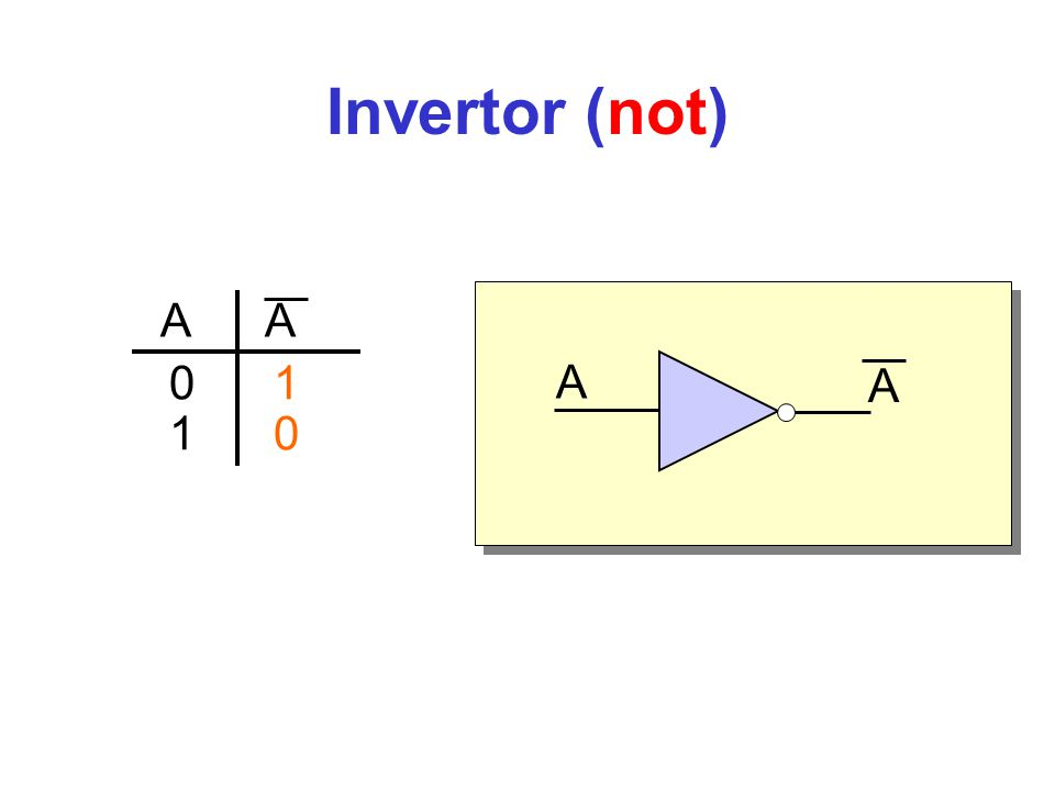 Invertor (not) A A A A 0 1 1 0 De invertor voert de NIET-operatie uit.