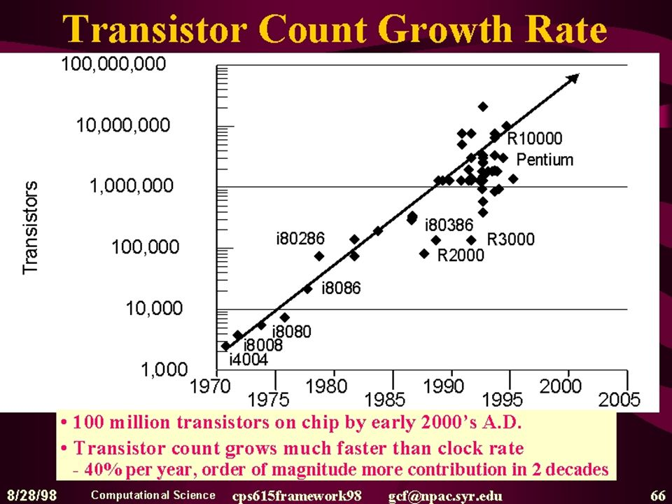 Deze slide toont de historische groei van het aantal transistors per chip (ttz.