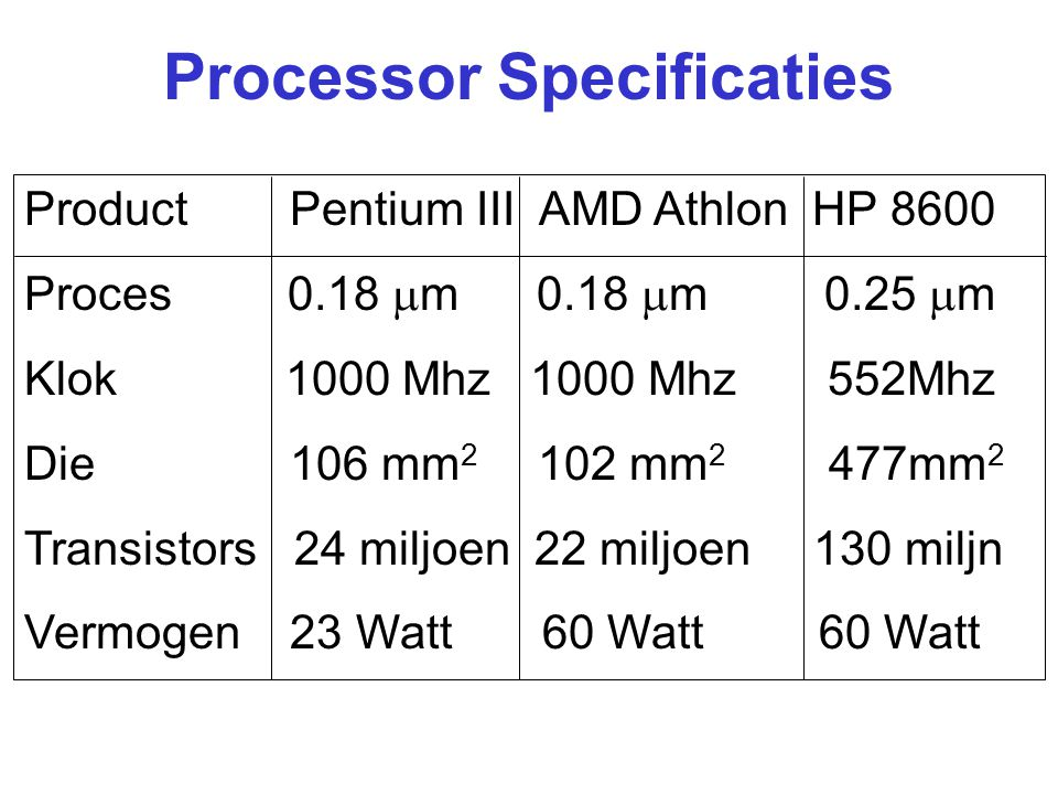 Processor Specificaties