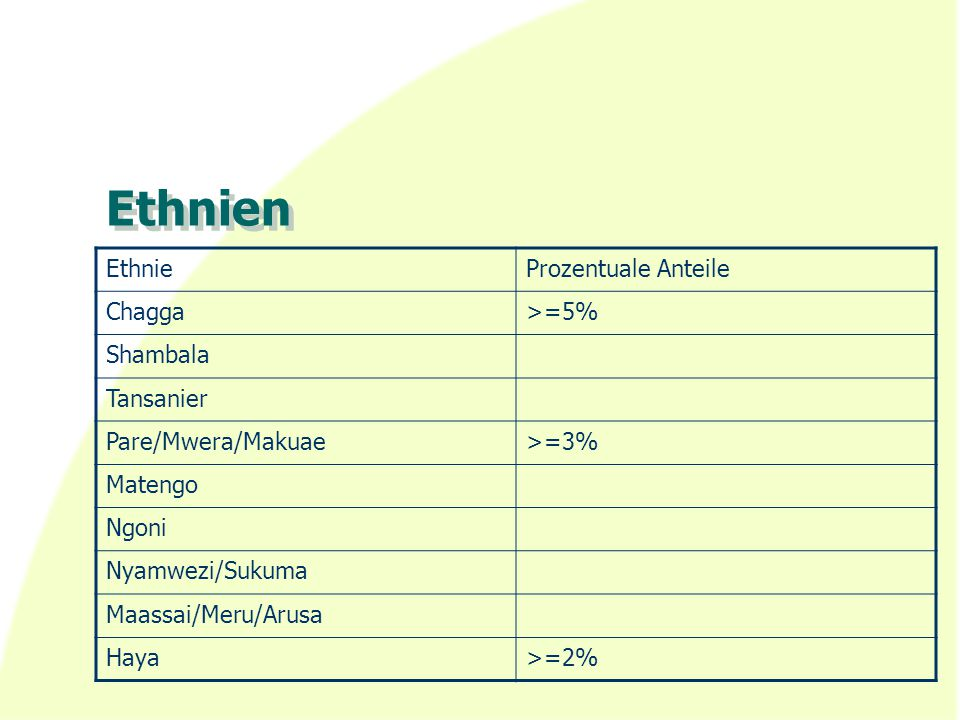 Ethnien Ethnie Prozentuale Anteile Chagga >=5% Shambala Tansanier