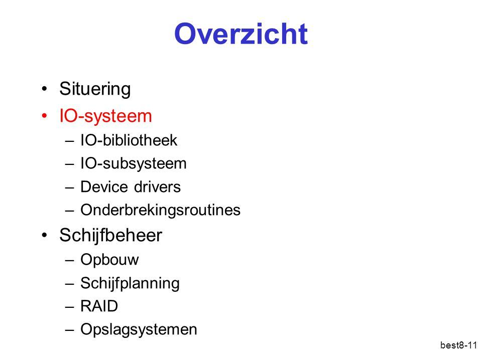 Overzicht Situering IO-systeem Schijfbeheer IO-bibliotheek