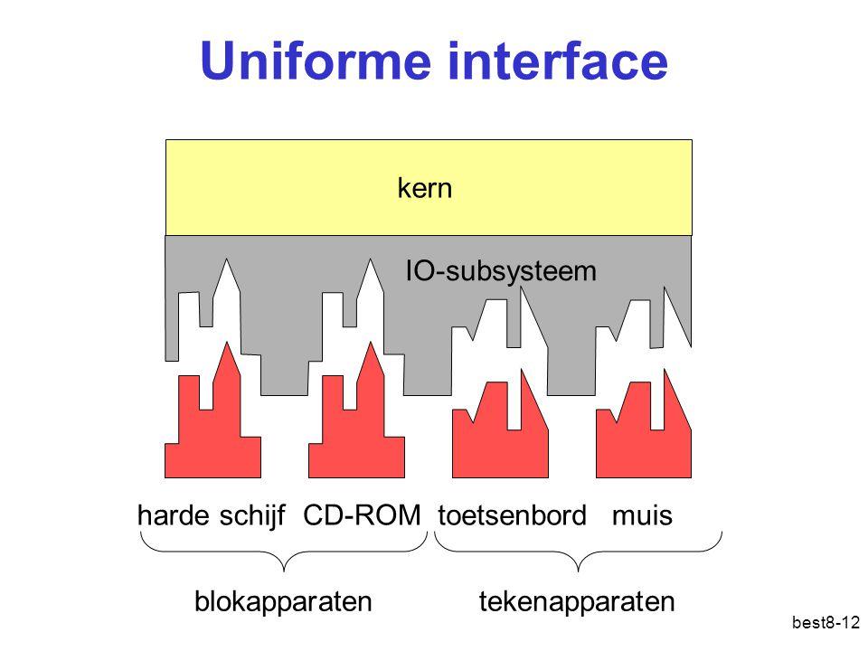 Uniforme interface kern IO-subsysteem harde schijf CD-ROM toetsenbord