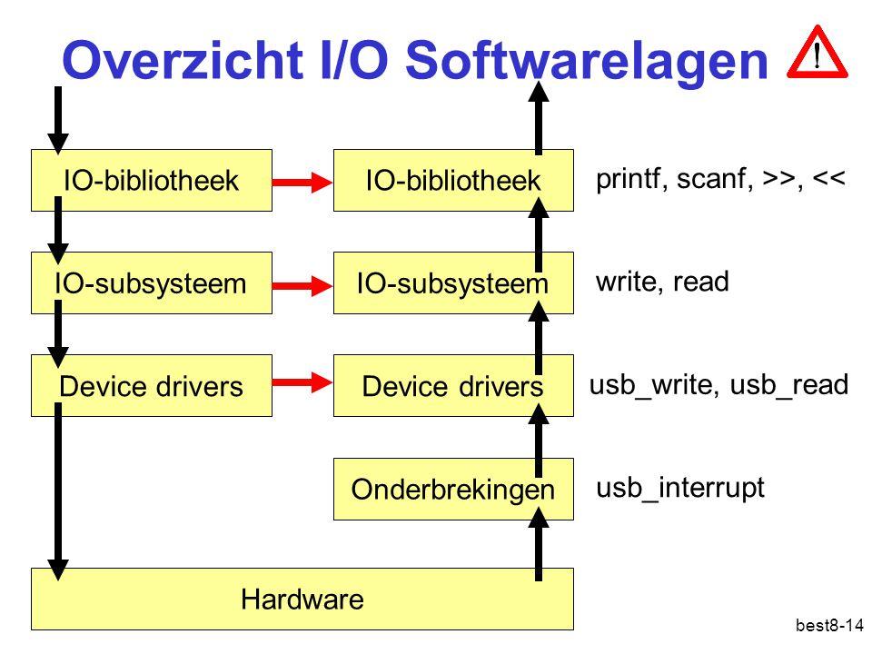 Overzicht I/O Softwarelagen