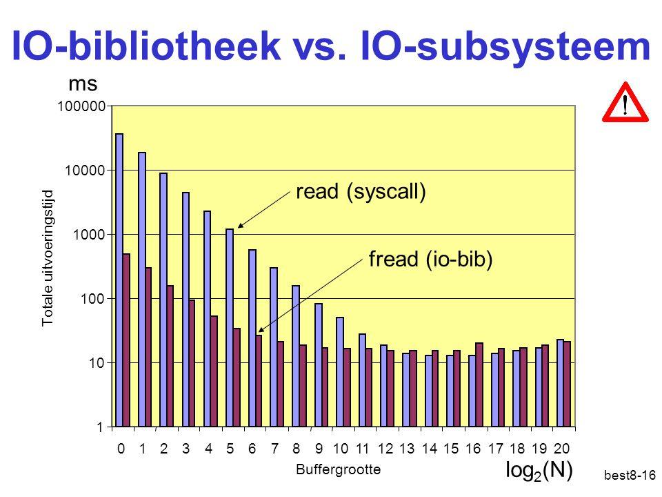 IO-bibliotheek vs. IO-subsysteem