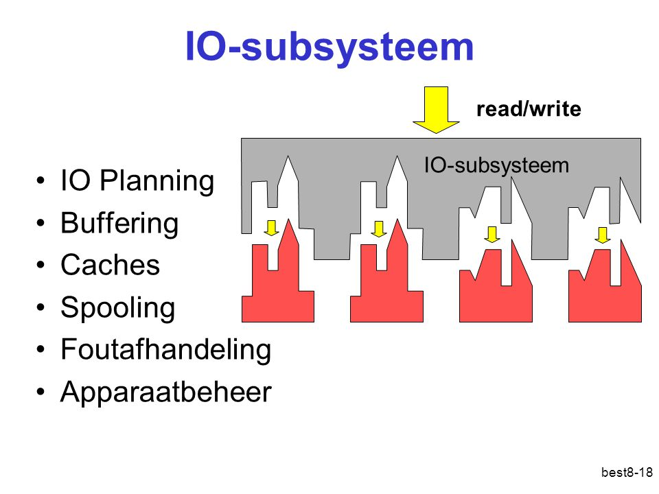 IO-subsysteem IO Planning Buffering Caches Spooling Foutafhandeling