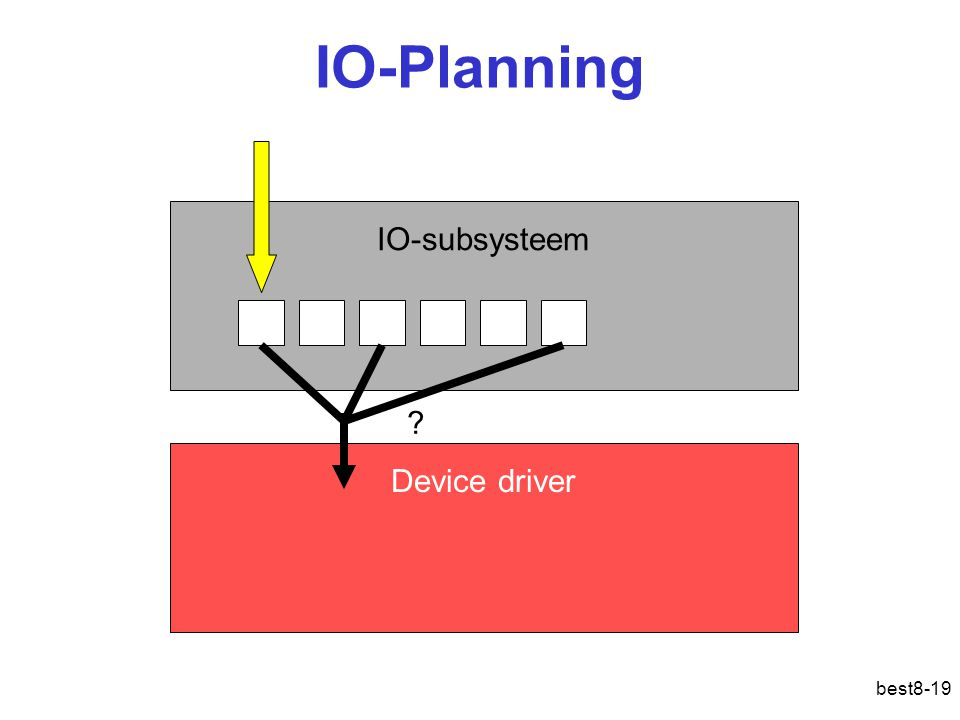 IO-Planning IO-subsysteem Device driver IO: planning